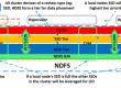 Nutanix产品体系架构之—运行机制